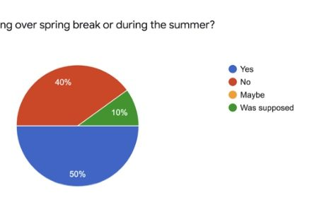 Survey:  How is Coronavirus Affecting Your Spring Break?